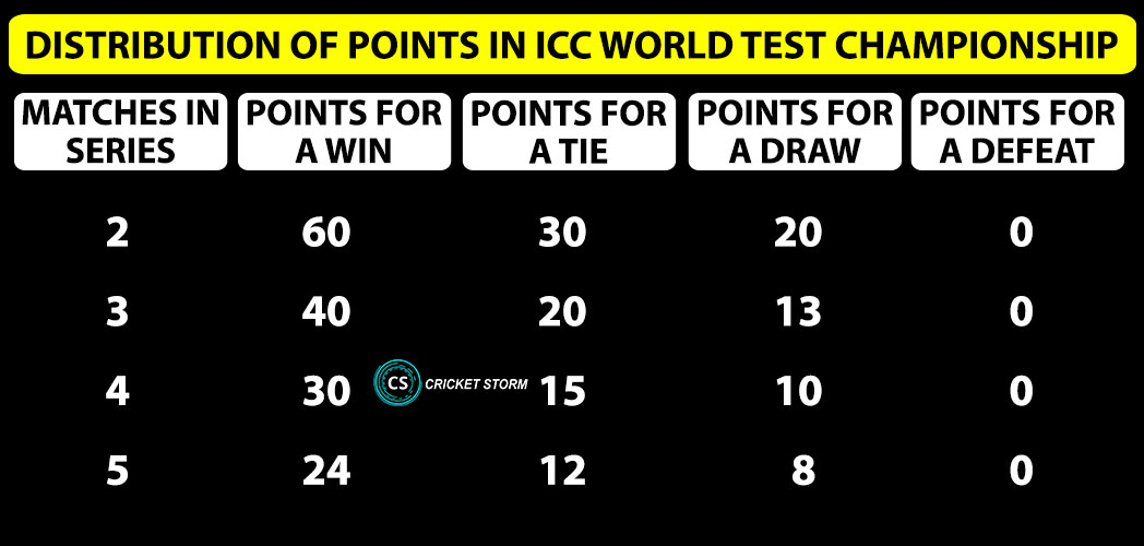 World Test Championship 2019-21